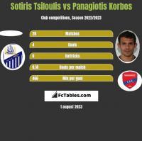 Sotiris Tsiloulis vs Panagiotis Korbos h2h player stats