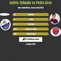 Sotiris Tsiloulis vs Pedro Arce h2h player stats