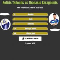 Sotiris Tsiloulis vs Thanasis Karagounis h2h player stats
