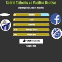 Sotiris Tsiloulis vs Vasilios Rentzas h2h player stats