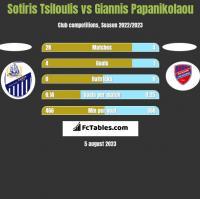 Sotiris Tsiloulis vs Giannis Papanikolaou h2h player stats