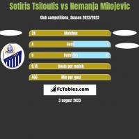 Sotiris Tsiloulis vs Nemanja Milojevic h2h player stats