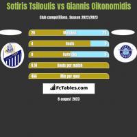 Sotiris Tsiloulis vs Giannis Oikonomidis h2h player stats