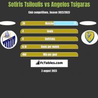 Sotiris Tsiloulis vs Angelos Tsigaras h2h player stats