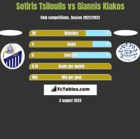 Sotiris Tsiloulis vs Giannis Kiakos h2h player stats