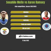 Souahilo Meite vs Aaron Ramsey h2h player stats
