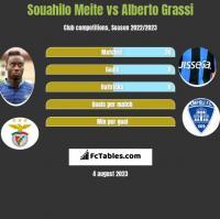 Souahilo Meite vs Alberto Grassi h2h player stats
