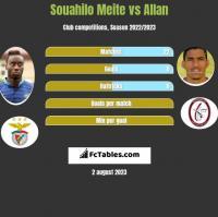 Souahilo Meite vs Allan h2h player stats