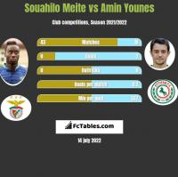 Souahilo Meite vs Amin Younes h2h player stats