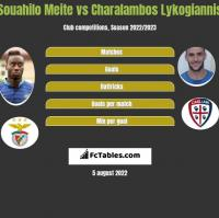 Souahilo Meite vs Charalambos Lykogiannis h2h player stats