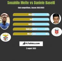 Souahilo Meite vs Daniele Baselli h2h player stats