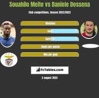Souahilo Meite vs Daniele Dessena h2h player stats