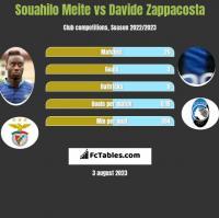 Souahilo Meite vs Davide Zappacosta h2h player stats