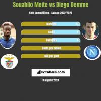 Souahilo Meite vs Diego Demme h2h player stats