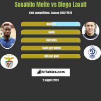 Souahilo Meite vs Diego Laxalt h2h player stats