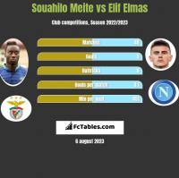 Souahilo Meite vs Elif Elmas h2h player stats