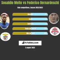 Souahilo Meite vs Federico Bernardeschi h2h player stats