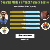 Souahilo Meite vs Franck Yannick Kessie h2h player stats