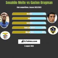 Souahilo Meite vs Gaston Brugman h2h player stats