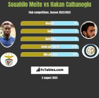 Souahilo Meite vs Hakan Calhanoglu h2h player stats
