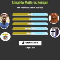 Souahilo Meite vs Hernani h2h player stats