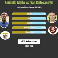 Souahilo Meite vs Ivan Radovanovic h2h player stats