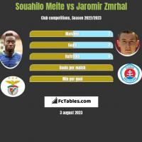 Souahilo Meite vs Jaromir Zmrhal h2h player stats