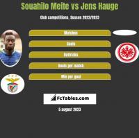 Souahilo Meite vs Jens Hauge h2h player stats