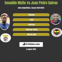 Souahilo Meite vs Joao Pedro Galvao h2h player stats