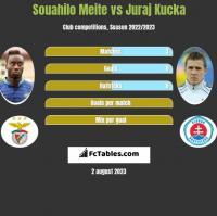 Souahilo Meite vs Juraj Kucka h2h player stats