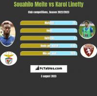 Souahilo Meite vs Karol Linetty h2h player stats