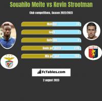 Souahilo Meite vs Kevin Strootman h2h player stats