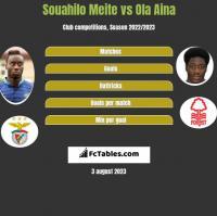 Souahilo Meite vs Ola Aina h2h player stats