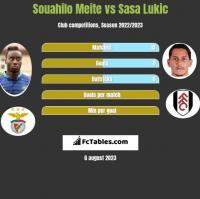 Souahilo Meite vs Sasa Lukic h2h player stats
