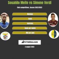 Souahilo Meite vs Simone Verdi h2h player stats