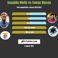 Souahilo Meite vs Tomas Rincon h2h player stats