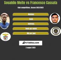 Souahilo Meite vs Francesco Cassata h2h player stats