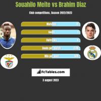 Souahilo Meite vs Brahim Diaz h2h player stats
