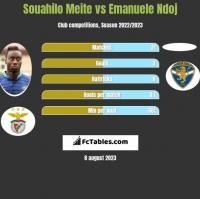 Souahilo Meite vs Emanuele Ndoj h2h player stats