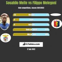 Souahilo Meite vs Filippo Melegoni h2h player stats