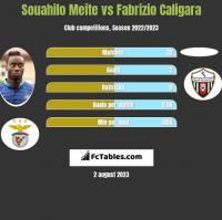 Souahilo Meite vs Fabrizio Caligara h2h player stats