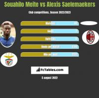 Souahilo Meite vs Alexis Saelemaekers h2h player stats