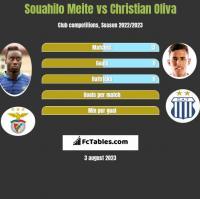 Souahilo Meite vs Christian Oliva h2h player stats