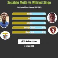 Souahilo Meite vs Wilfried Singo h2h player stats