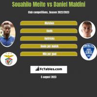 Souahilo Meite vs Daniel Maldini h2h player stats