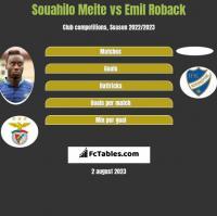 Souahilo Meite vs Emil Roback h2h player stats