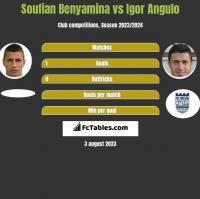 Soufian Benyamina vs Igor Angulo h2h player stats