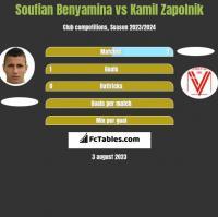 Soufian Benyamina vs Kamil Zapolnik h2h player stats