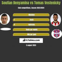 Soufian Benyamina vs Tomas Vestenicky h2h player stats