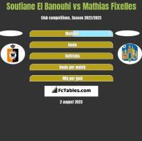 Soufiane El Banouhi vs Mathias Fixelles h2h player stats